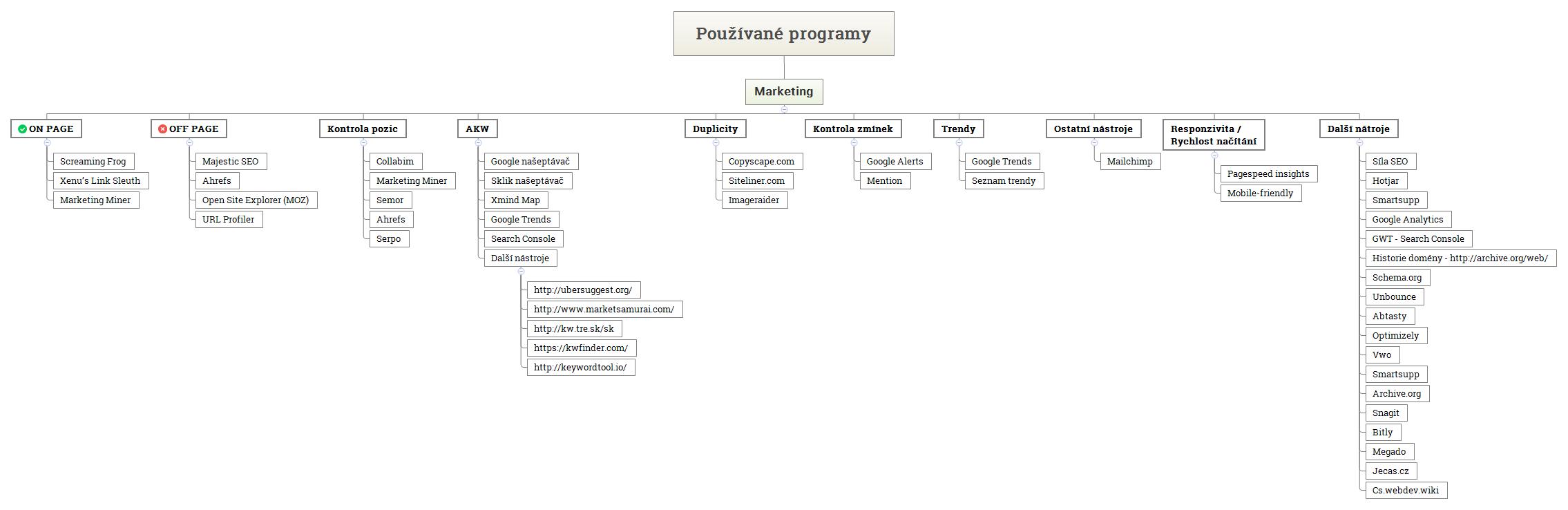 Používané-programy